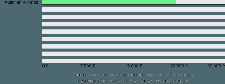 Динамика цен в зависимости от авиакомпании, совершающей перелет из Уфы в Тирану