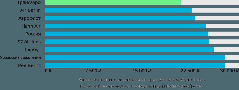 Динамика цен в зависимости от авиакомпании, совершающей перелет из Уфы в Тиват