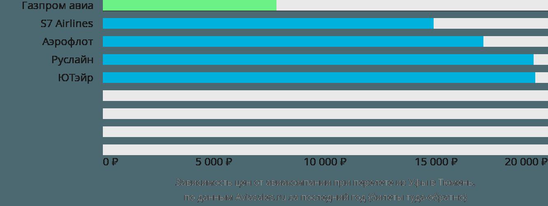 Динамика цен в зависимости от авиакомпании, совершающей перелет из Уфы в Тюмень