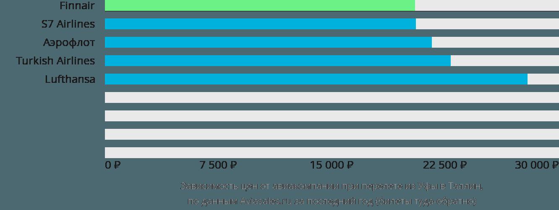 Динамика цен в зависимости от авиакомпании, совершающей перелет из Уфы в Таллин