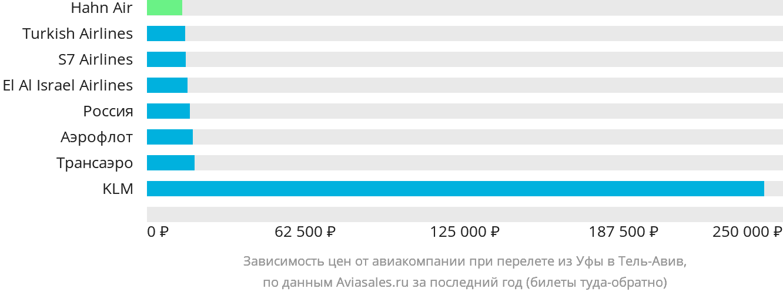 Динамика цен в зависимости от авиакомпании, совершающей перелет из Уфы в Тель-Авив