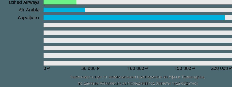 Динамика цен в зависимости от авиакомпании, совершающей перелет из Уфы в Тривандрам