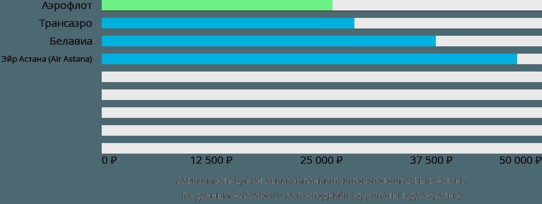 Динамика цен в зависимости от авиакомпании, совершающей перелет из Уфы в Астану