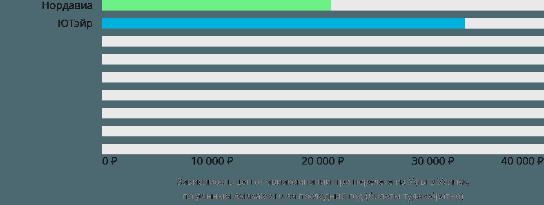 Динамика цен в зависимости от авиакомпании, совершающей перелет из Уфы в Усинск