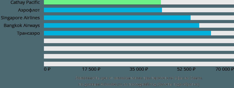 Динамика цен в зависимости от авиакомпании, совершающей перелет из Уфы на Самуи