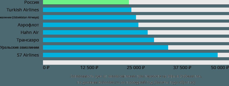 Динамика цен в зависимости от авиакомпании, совершающей перелёт из Уфы в Узбекистан