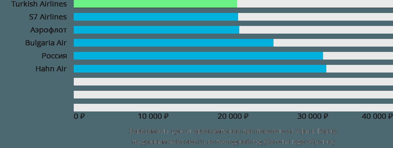 Динамика цен в зависимости от авиакомпании, совершающей перелет из Уфы в Варну