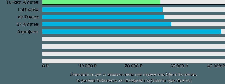 Динамика цен в зависимости от авиакомпании, совершающей перелет из Уфы в Валенсию