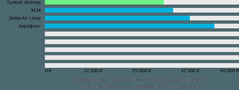 Динамика цен в зависимости от авиакомпании, совершающей перелет из Уфы в Вашингтон