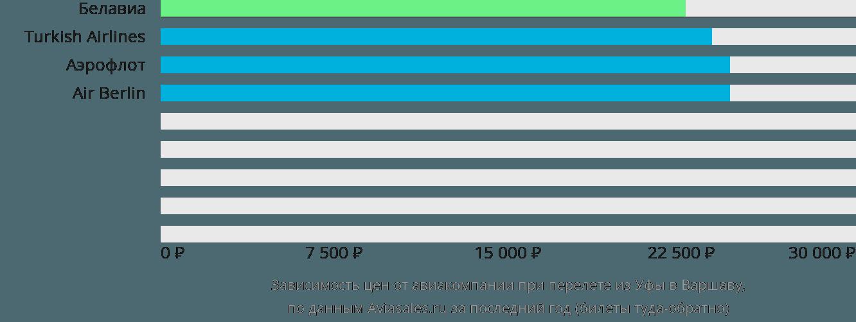 Динамика цен в зависимости от авиакомпании, совершающей перелет из Уфы в Варшаву