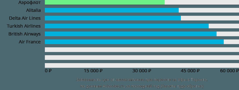 Динамика цен в зависимости от авиакомпании, совершающей перелет из Уфы в Торонто