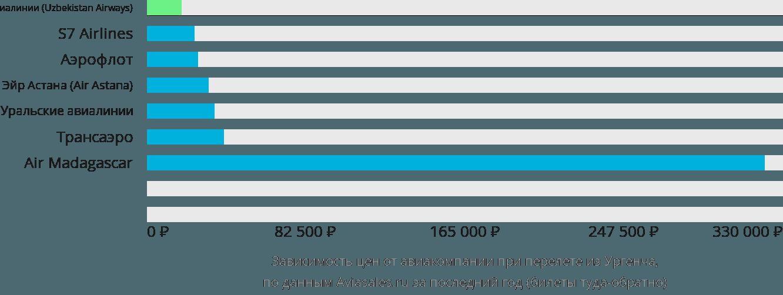 Динамика цен в зависимости от авиакомпании, совершающей перелет из Ургенча