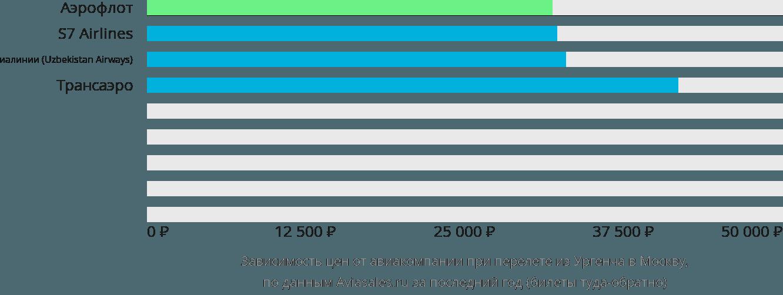 Динамика цен в зависимости от авиакомпании, совершающей перелет из Ургенча в Москву