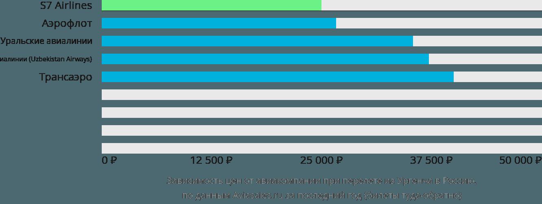 Динамика цен в зависимости от авиакомпании, совершающей перелёт из Ургенча в Россию