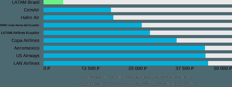 Динамика цен в зависимости от авиакомпании, совершающей перелет из Кито