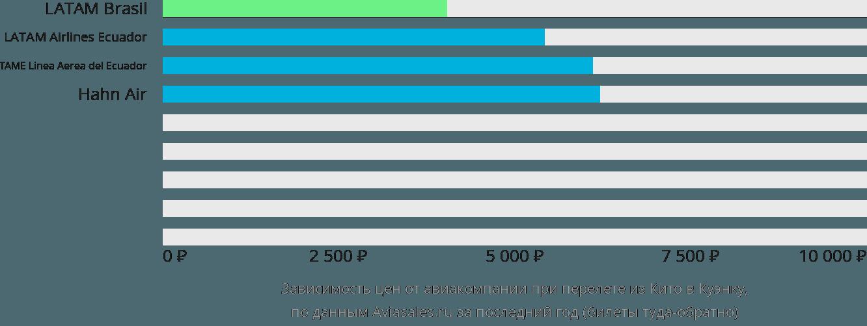 Динамика цен в зависимости от авиакомпании, совершающей перелет из Кито в Куэнку
