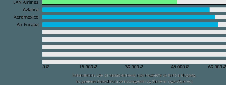 Динамика цен в зависимости от авиакомпании, совершающей перелет из Кито в Мадрид