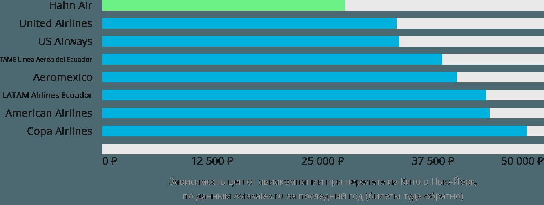 Динамика цен в зависимости от авиакомпании, совершающей перелет из Кито в Нью-Йорк