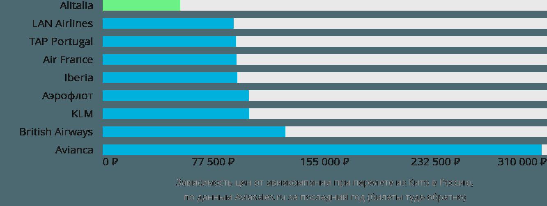 Динамика цен в зависимости от авиакомпании, совершающей перелёт из Кито в Россию