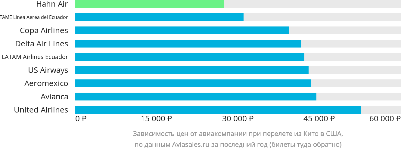 Динамика цен в зависимости от авиакомпании, совершающей перелет из Кито в США