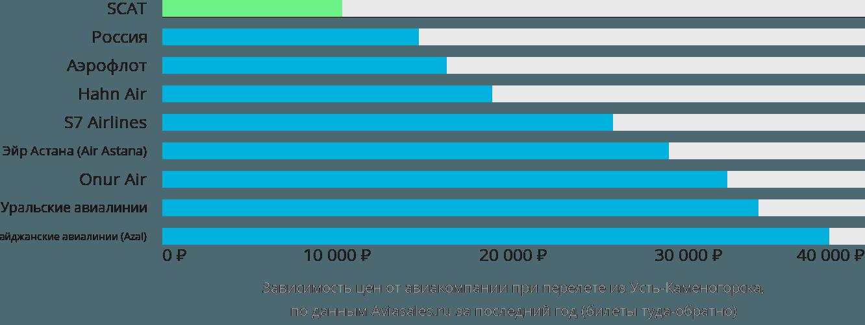 Динамика цен в зависимости от авиакомпании, совершающей перелет из Усть-Каменогорска