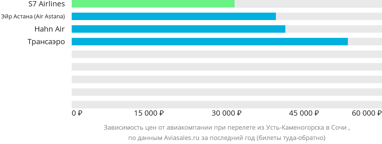 Динамика цен в зависимости от авиакомпании, совершающей перелет из Усть-Каменогорска в Сочи
