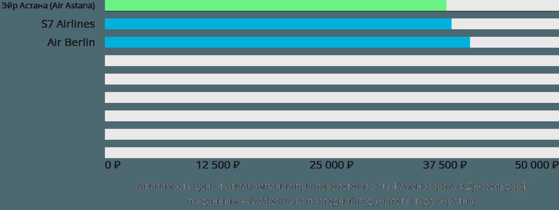 Динамика цен в зависимости от авиакомпании, совершающей перелет из Усть-Каменогорска в Дюссельдорф