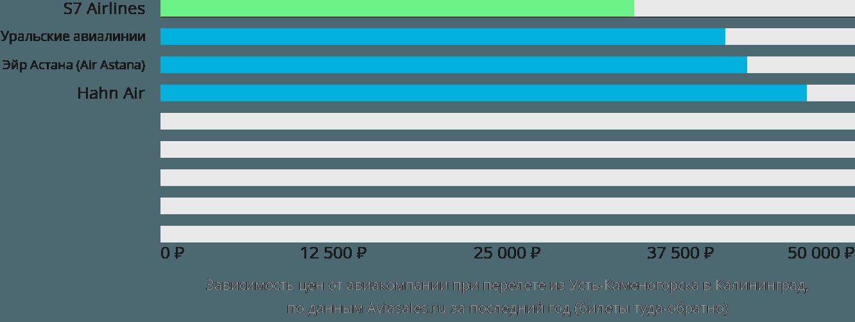 Динамика цен в зависимости от авиакомпании, совершающей перелет из Усть-Каменогорска в Калининград
