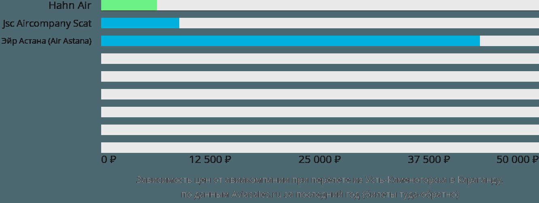 Динамика цен в зависимости от авиакомпании, совершающей перелет из Усть-Каменогорска в Караганду