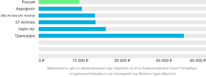 Динамика цен в зависимости от авиакомпании, совершающей перелет из Усть-Каменогорска в Санкт-Петербург