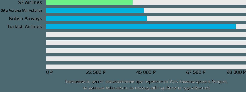 Динамика цен в зависимости от авиакомпании, совершающей перелет из Усть-Каменогорска в Лондон