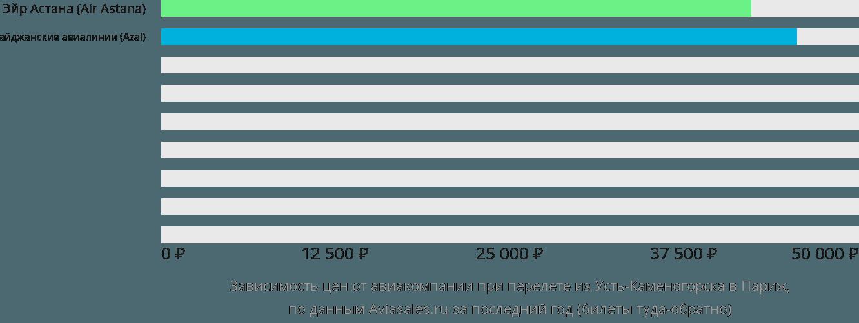 Динамика цен в зависимости от авиакомпании, совершающей перелет из Усть-Каменогорска в Париж