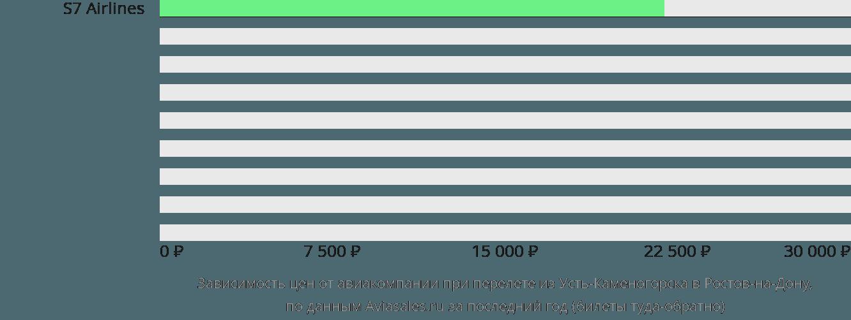 Динамика цен в зависимости от авиакомпании, совершающей перелет из Усть-Каменогорска в Ростов-на-Дону