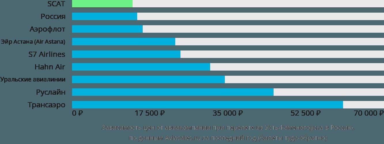 Динамика цен в зависимости от авиакомпании, совершающей перелет из Усть-Каменогорска в Россию