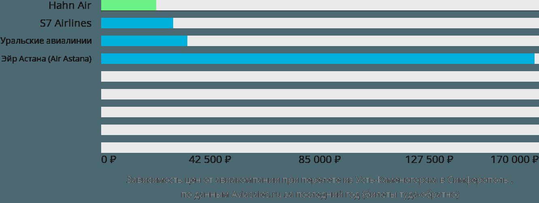 Динамика цен в зависимости от авиакомпании, совершающей перелет из Усть-Каменогорска в Симферополь
