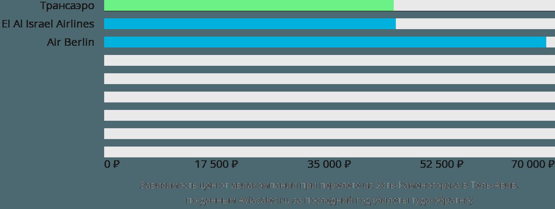 Динамика цен в зависимости от авиакомпании, совершающей перелет из Усть-Каменогорска в Тель-Авив
