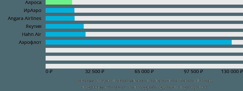 Динамика цен в зависимости от авиакомпании, совершающей перелет из Ленска в Россию