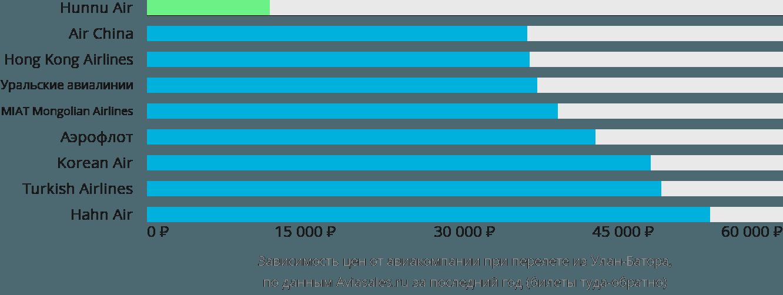Динамика цен в зависимости от авиакомпании, совершающей перелет из Улан-Батора