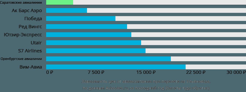 Динамика цен в зависимости от авиакомпании, совершающей перелет из Ульяновска