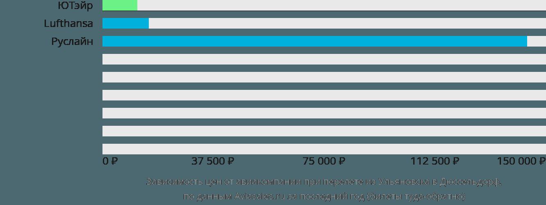 Динамика цен в зависимости от авиакомпании, совершающей перелет из Ульяновска в Дюссельдорф