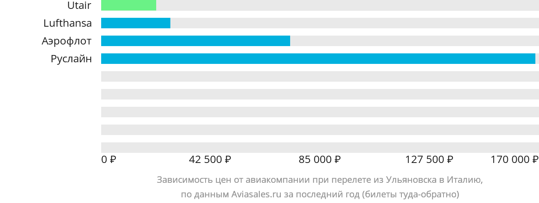 Динамика цен в зависимости от авиакомпании, совершающей перелет из Ульяновска в Италию