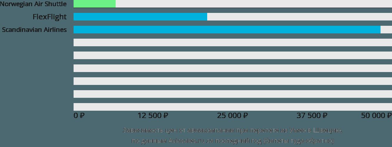 Динамика цен в зависимости от авиакомпании, совершающей перелёт из Умео в Швецию