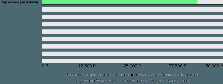 Динамика цен в зависимости от авиакомпании, совершающей перелет из Уральска в Шымкент