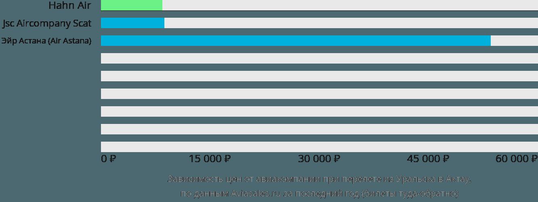 Динамика цен в зависимости от авиакомпании, совершающей перелет из Уральска в Актау