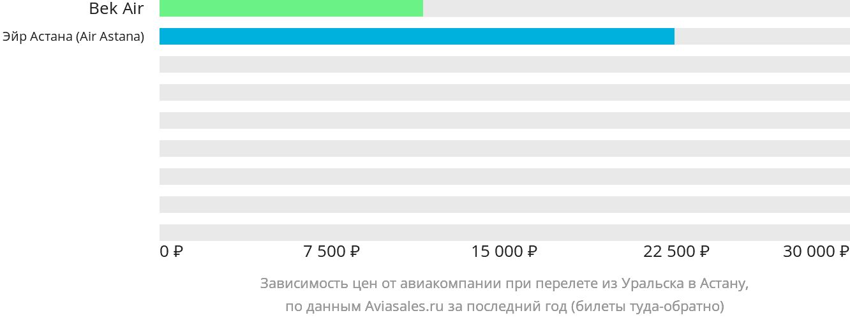 Динамика цен в зависимости от авиакомпании, совершающей перелет из Уральска Нур-Султан (Астана)