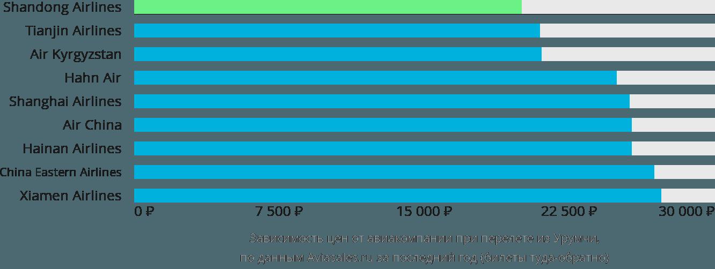 Динамика цен в зависимости от авиакомпании, совершающей перелет из Урумчи