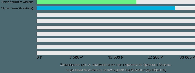Динамика цен в зависимости от авиакомпании, совершающей перелет из Урумчи в Алматы