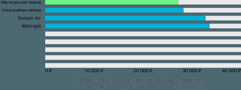 Динамика цен в зависимости от авиакомпании, совершающей перелет из Урумчи в Душанбе