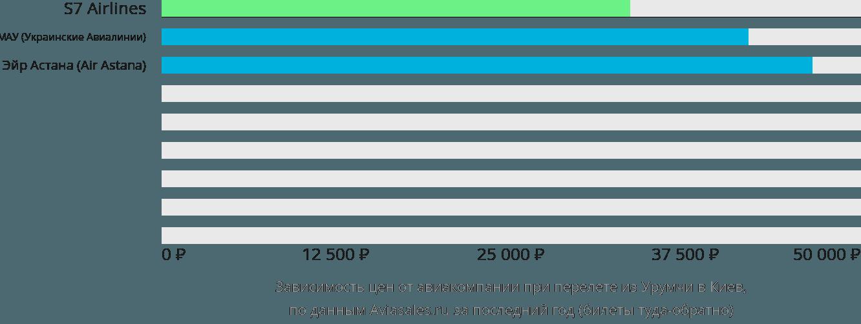 Динамика цен в зависимости от авиакомпании, совершающей перелет из Урумчи в Киев