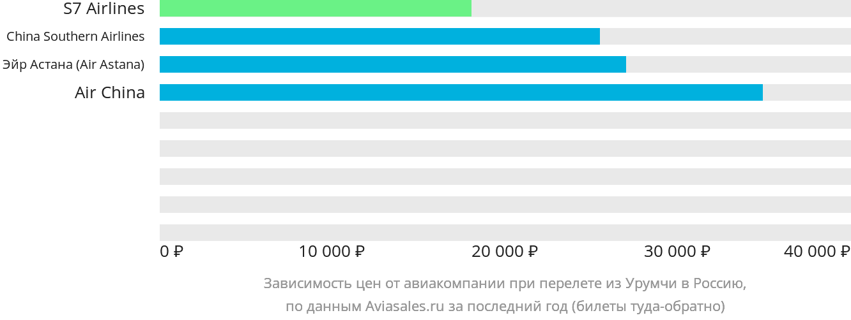 Динамика цен в зависимости от авиакомпании, совершающей перелет из Урумчи в Россию